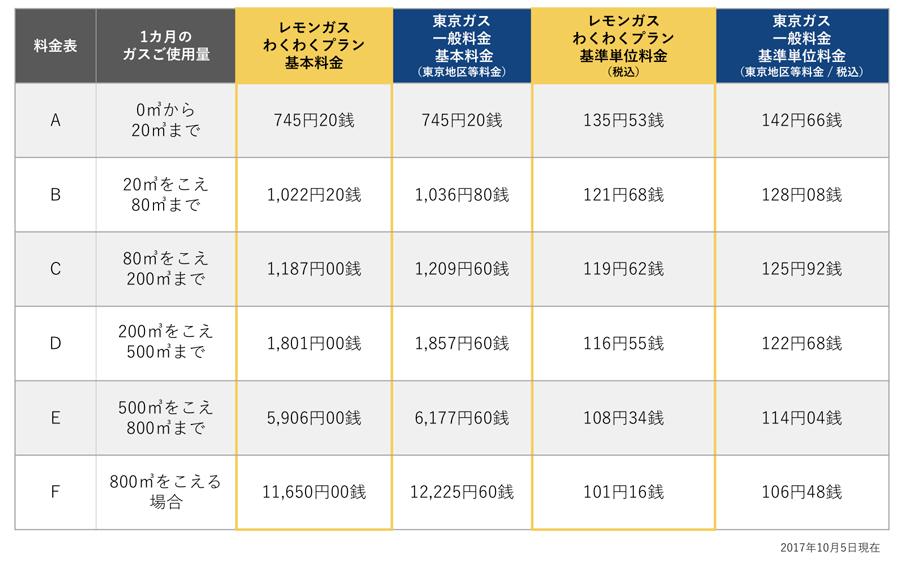 レモンガス東京ガス料金比較