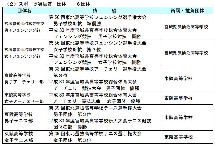 スポーツ奨励賞テニス団体