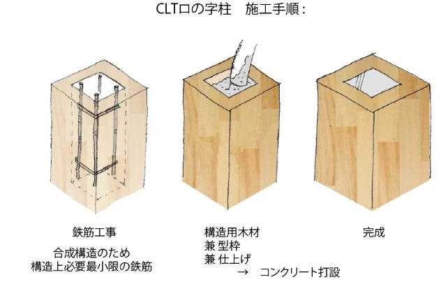 CLTロの柱