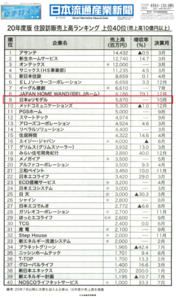 日本eリモデル株式会社は成長企業!